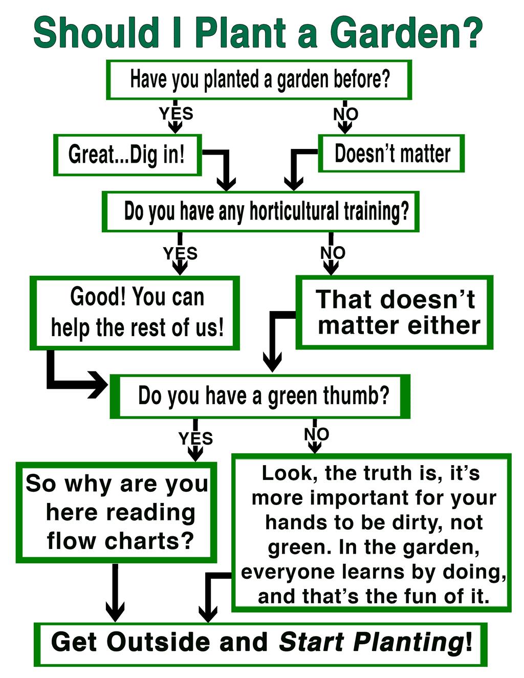 Gardening Flow Chart
